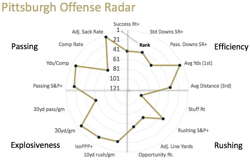 Pitt offensive radar
