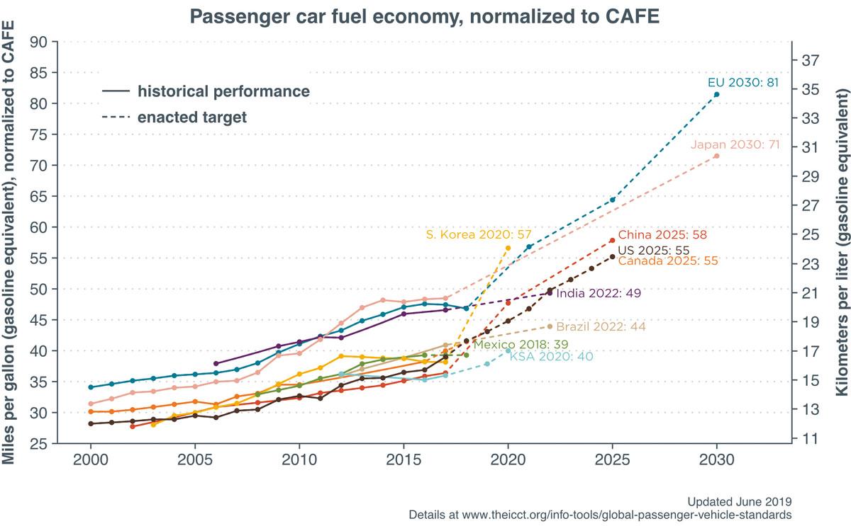 fuel economy around the world