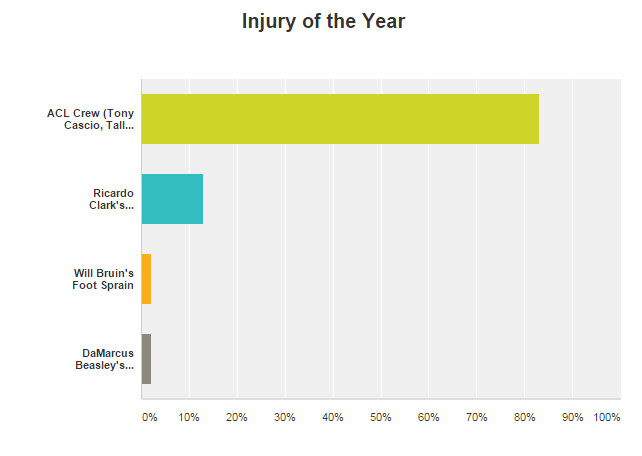 Injury of the Year 2014