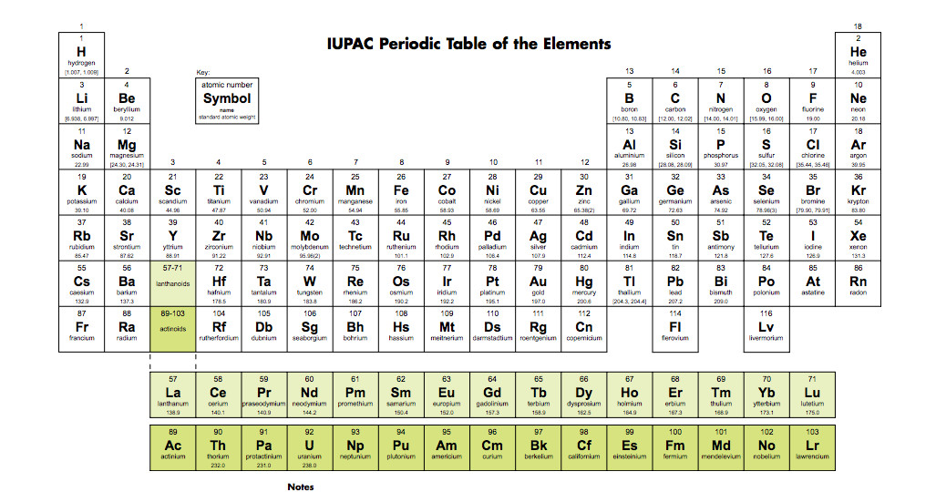 4 New Elements Will Be Added To The Periodic Table Heres What It