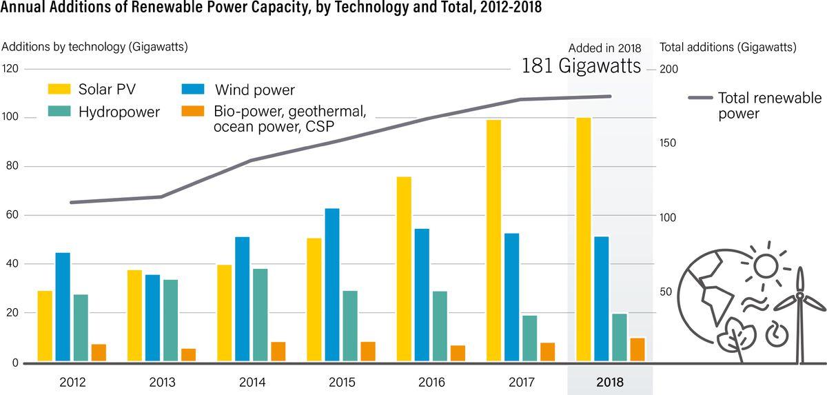 installed renewables