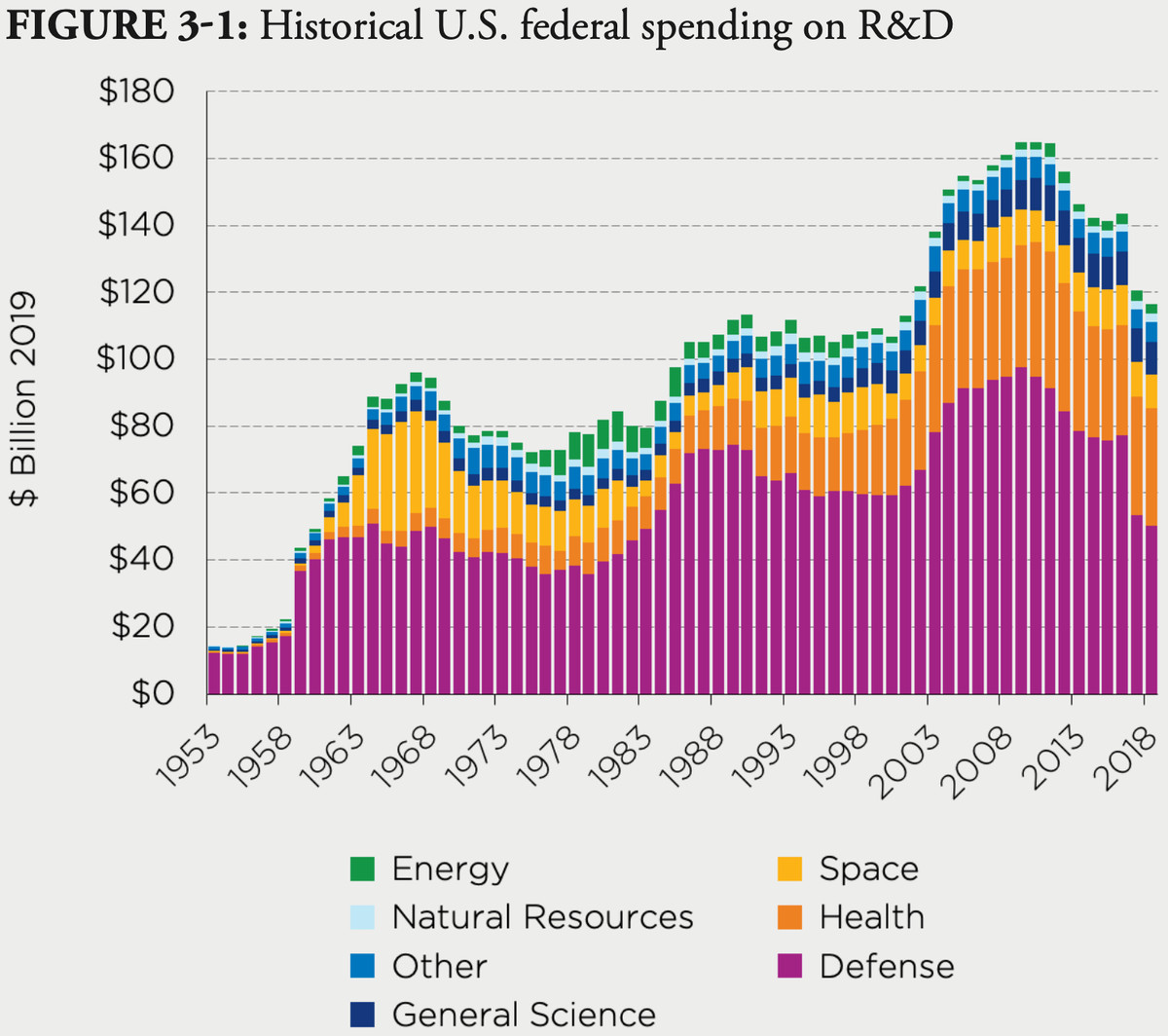 A chart showing historical US federal government spending on R&D. Spending on energy pales in comparison to spending on defense and health, for example.