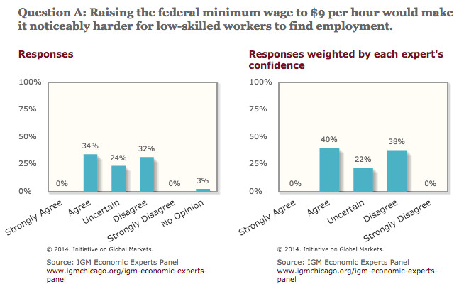 IGM minimum wage