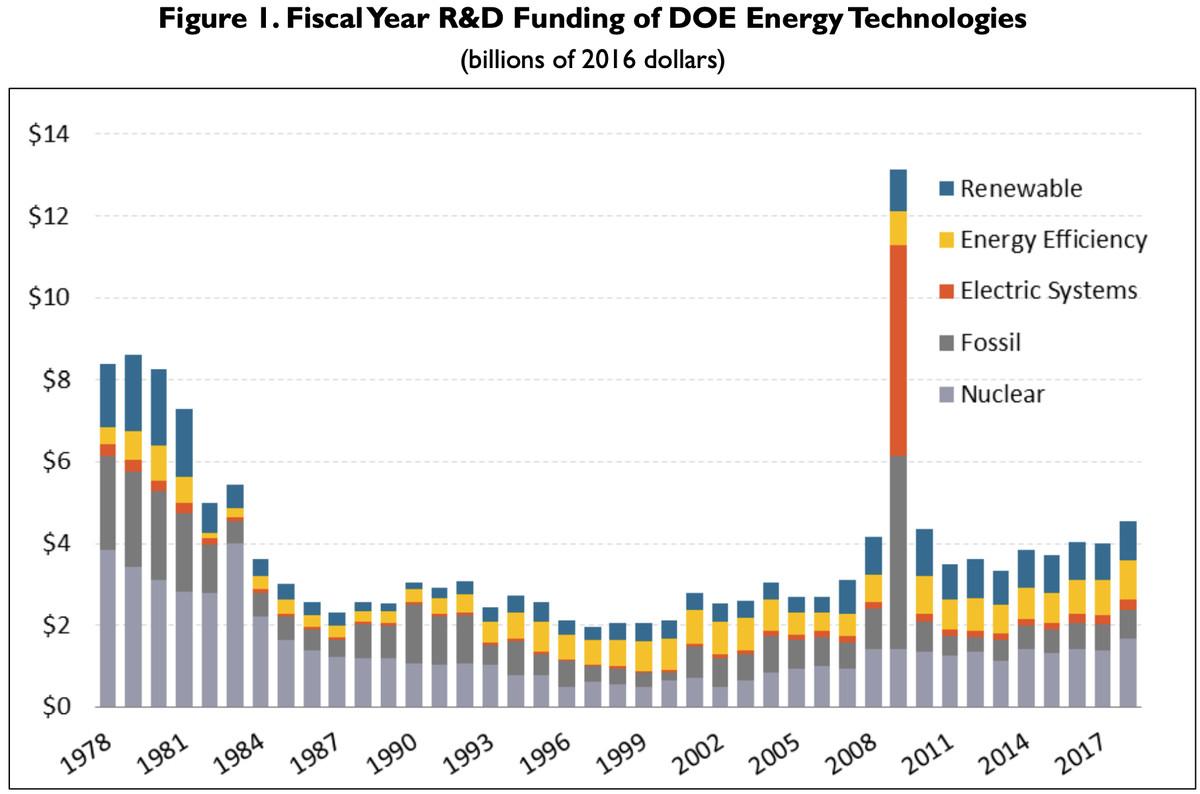 us energy r&d spending