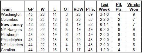 1-14-2018 Metropolitan Division Standings