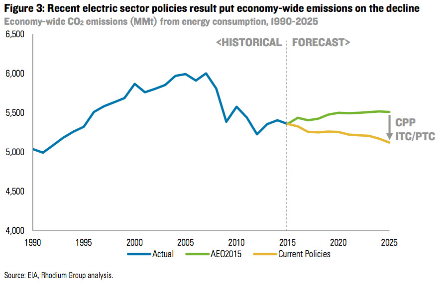 us emissions out to 2025 under current policies