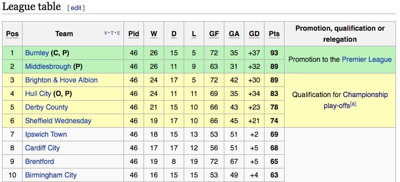 2015-16 Football League Championship Table