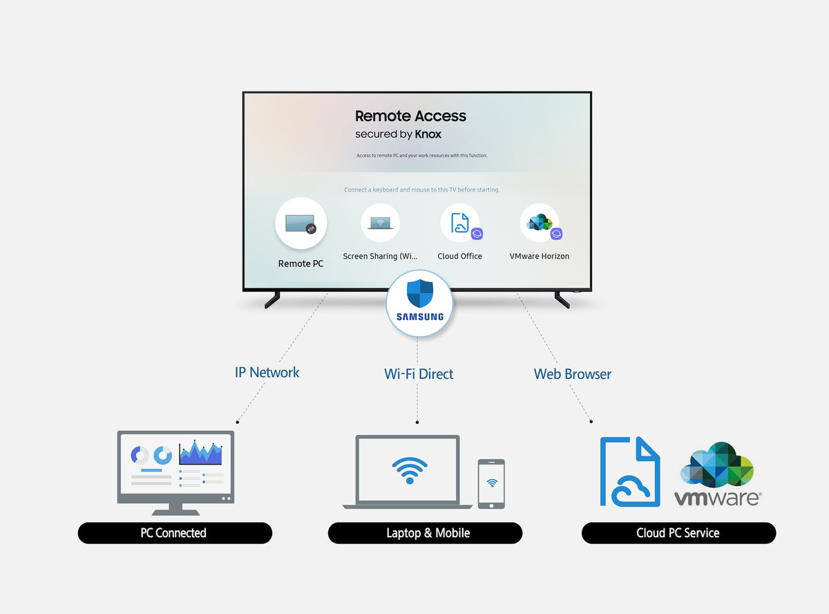 Samsung's 2019 TVs will support input devices, like keyboards and