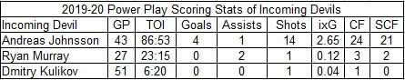 2019-20 power play scoring stats of incoming Devils