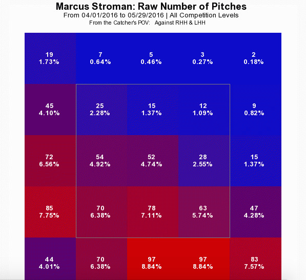 Marcus Stroman Pitch Selection