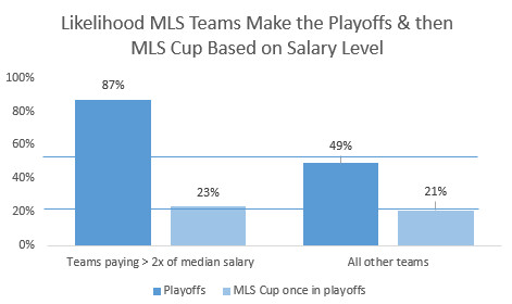 MLS Playoff Probability by Salary