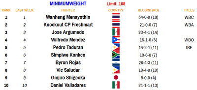 105 110920 - Rankings (Nov. 9, 2020): Where does Haney stand at lightweight?