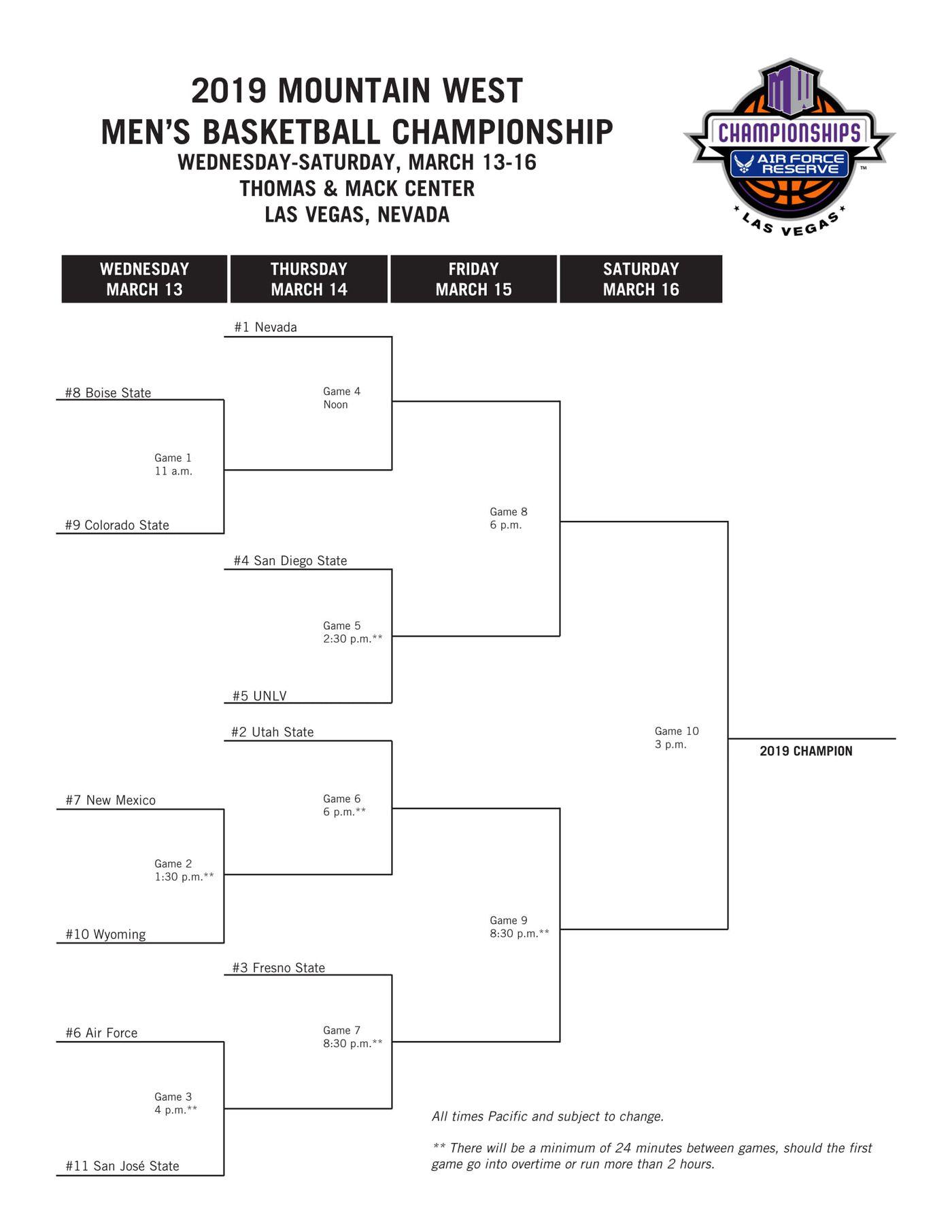 Mountain West tournament 2019: Bracket, schedule, and scores