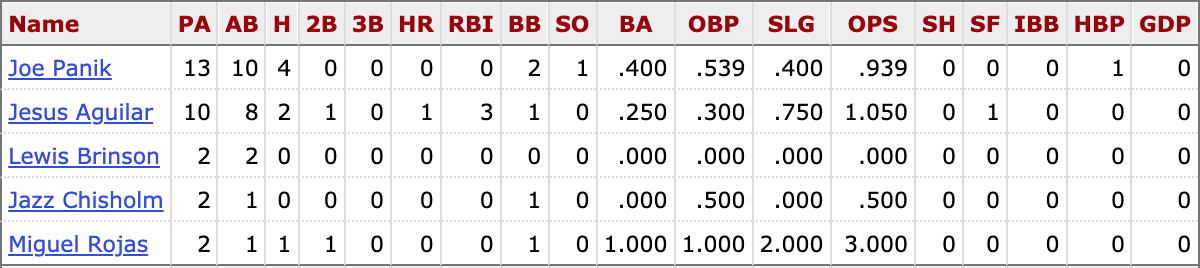 MLB career stats for active Marlins players vs. Rich Hill