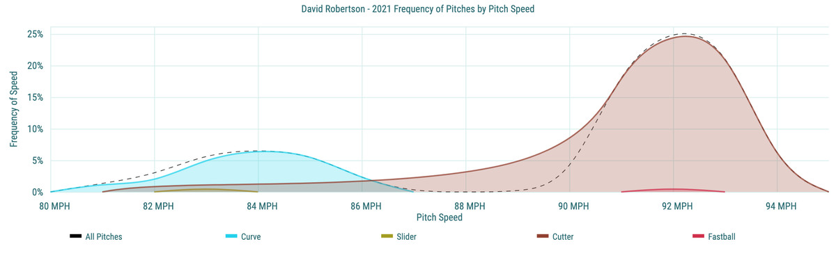David Robertson- 2021 Frequency of Pitches by Pitch Speed