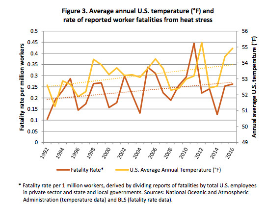Screen_Shot_2018_07_25_at_1.29.37_PM Heat waves can be deadly for workers and will drain the US economy