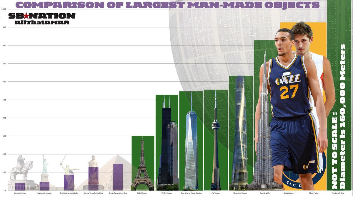 Utah Jazz Rudy Gobert Tibor Pleiss Largest Man Made Structures Comparison
