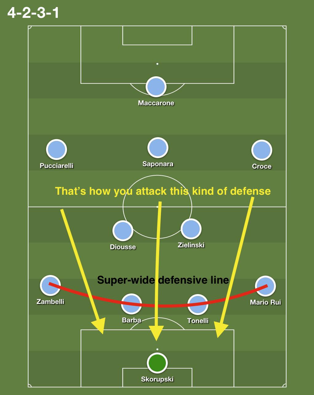 Empoli's defense