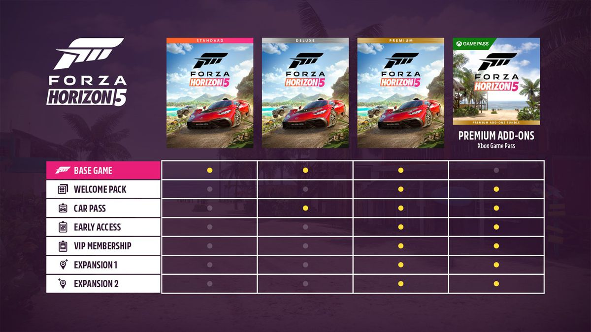 The difference between each Forza Horizon 5 edition