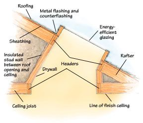 <p>Skylight shafts can be built with plumb sides, flared sides or a combination.</p>