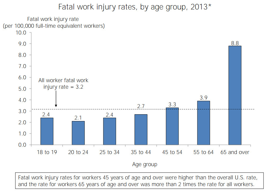 older workers dying on job