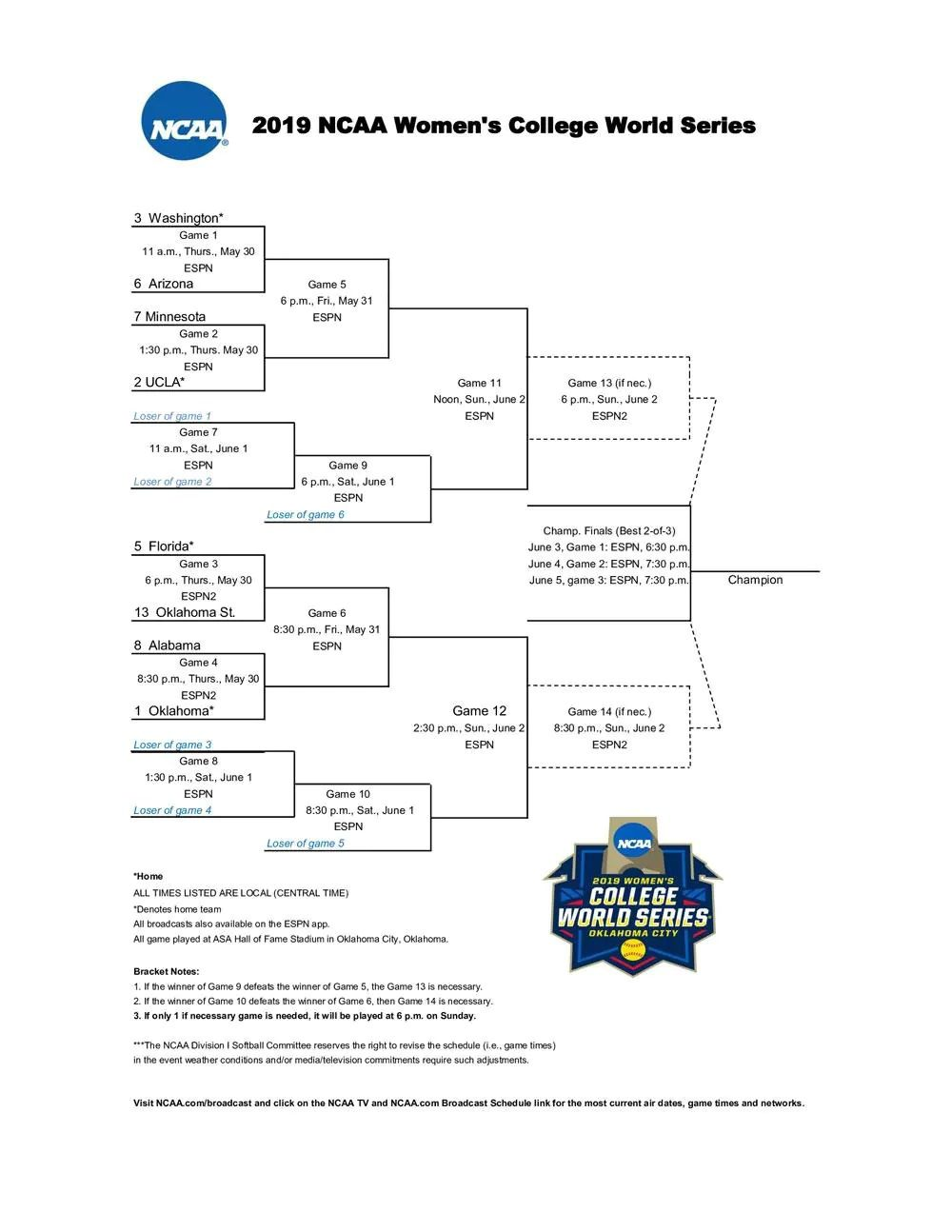 Gopher Softball will play UCLA in College World Series