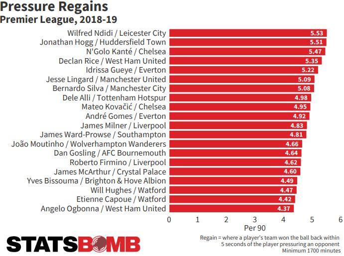 List of Premier League players with most pressure regains per 90