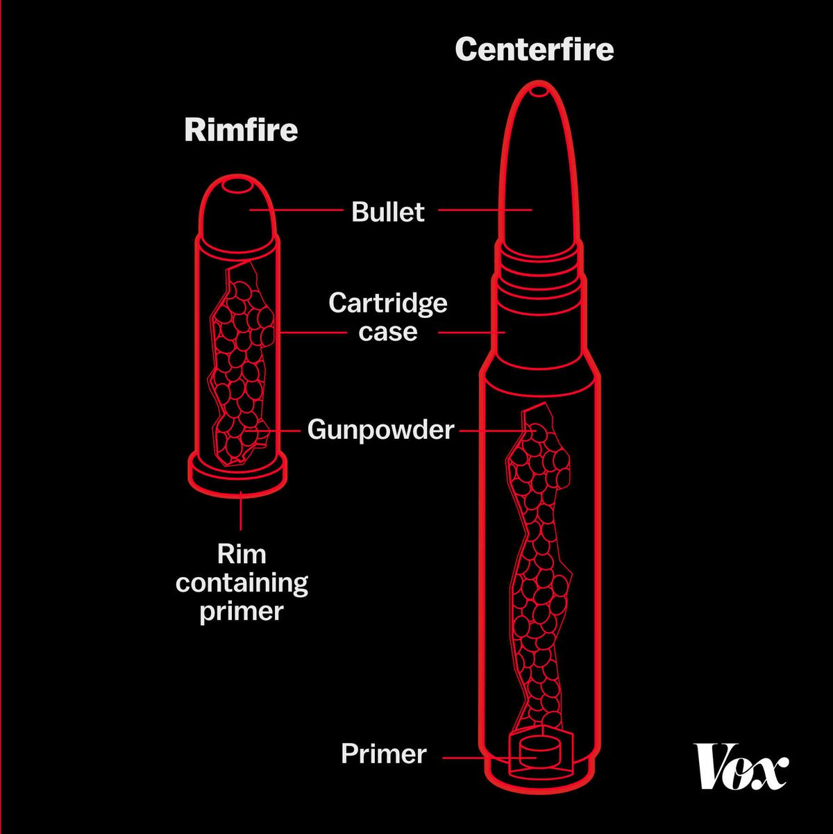 A diagram showing components of cartridges