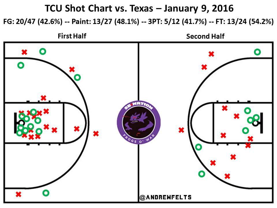 UT Shot Chart
