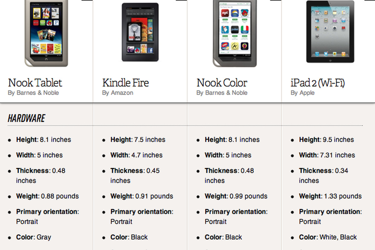 Apple Ipad Vs Kindle: Nook Tablet Vs Kindle Fire Vs Nook Color Vs IPad 2