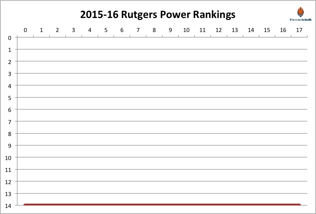2015-16 rutgers power rankings