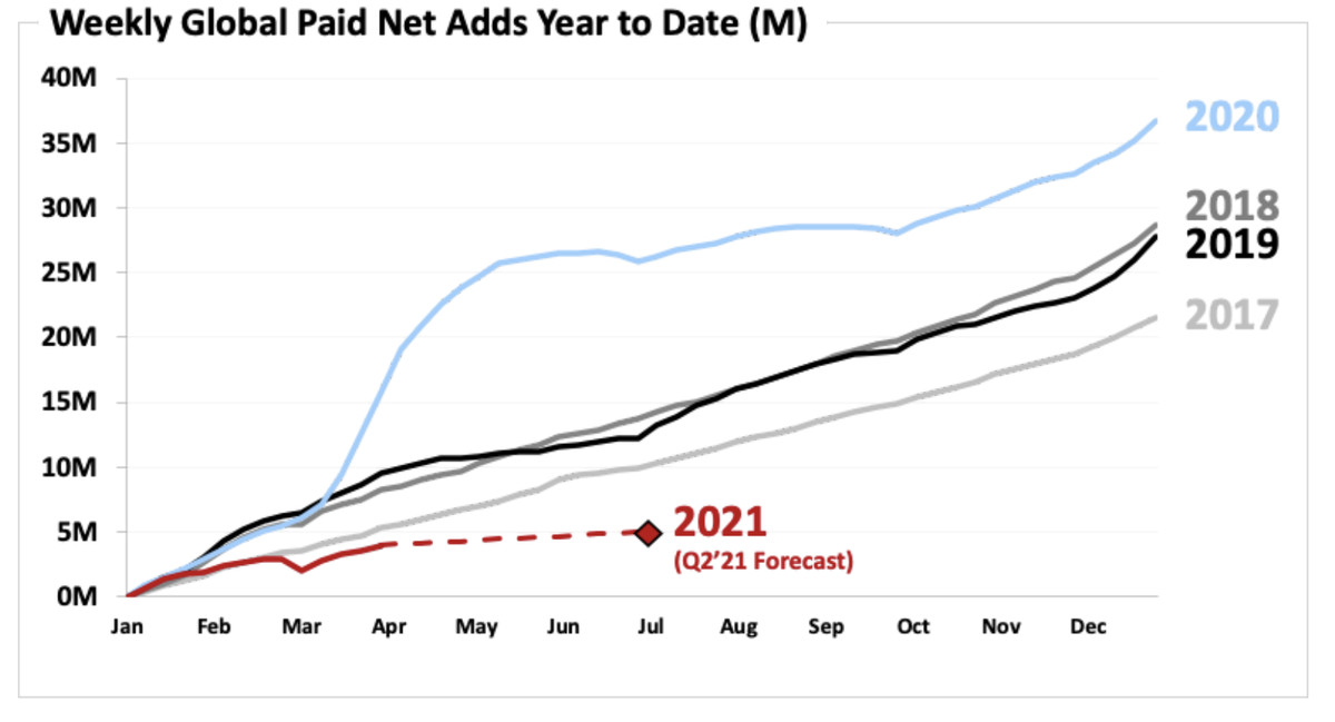 The chart shows Netflix's 2021 additions (and Q2 forecast) falling below the years 2017 through 2020.