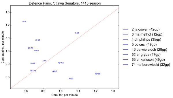 Senators D pairs 5 on 5