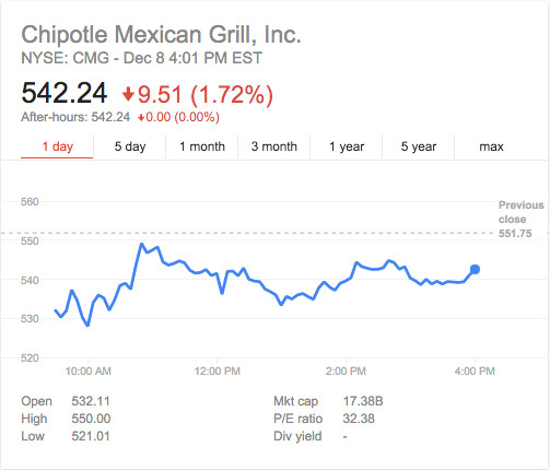 Chipotle trading december 8