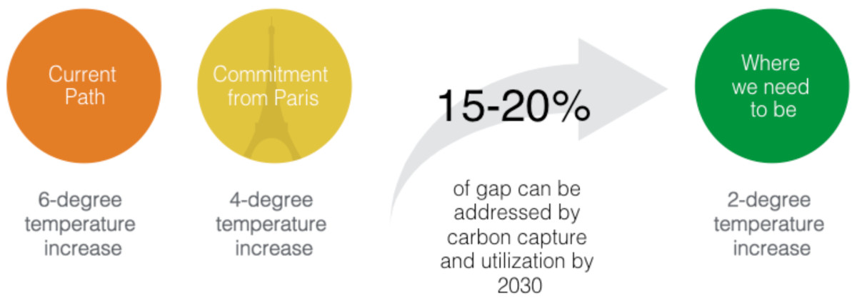 carbon mitigation potential of CCU