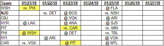 1-21-2018 to 1-27-2018 Metropolitan Division Schedules