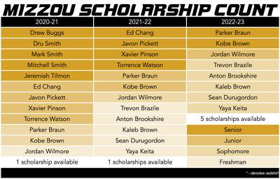 mizzou basketball scholarship count 9-10-20