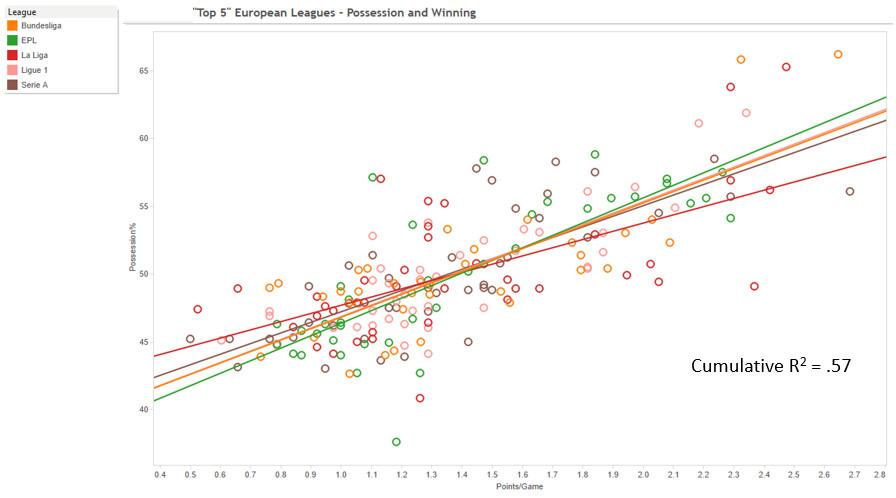 top league poss points