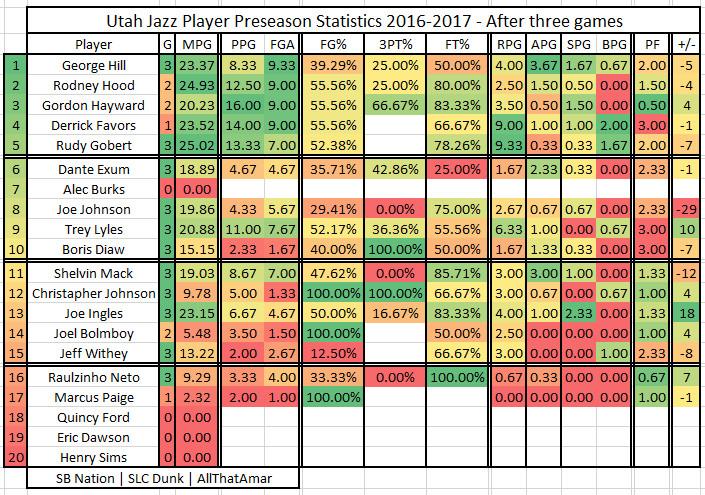Utah Jazz Preseason 2016 2017 player stats