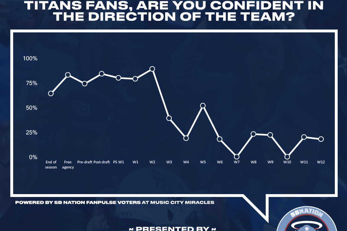 What will Titans fan confidence graph look like in 2 weeks?