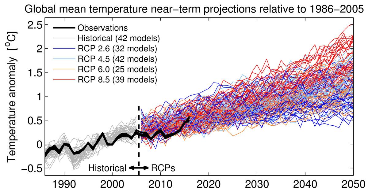 IPCC scenarios