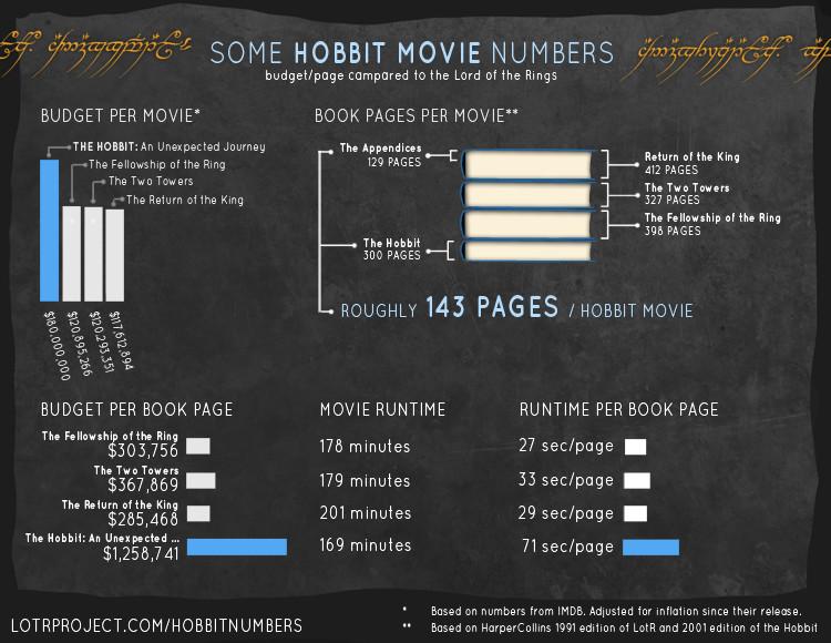 Hobbit movie numbers