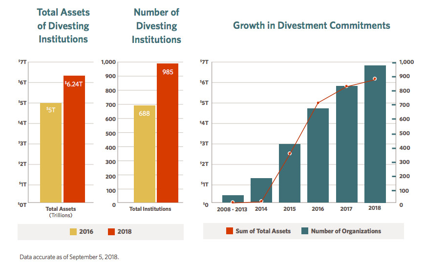Commitments to divest from fossil fuels have surged in recent years.