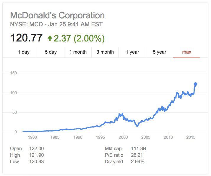 MCD's stock