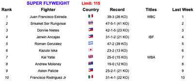 115 6419 - Rankings (June 4, 2019): Is Ruiz now No. 1 at heavyweight?