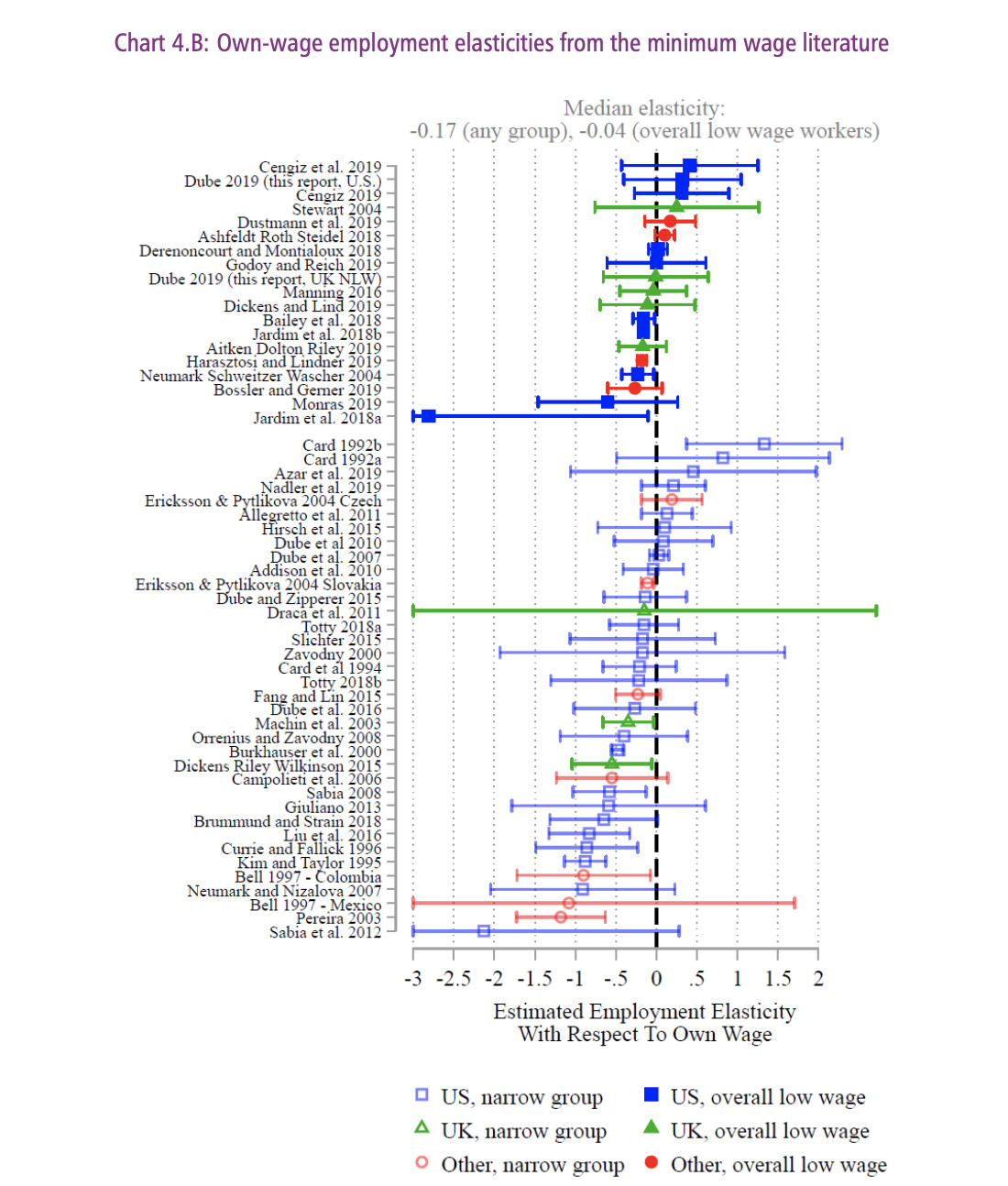 """Chart: """"Own-wage employment elasticities from the minimum wage literature"""""""
