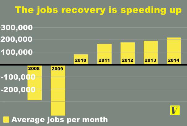 jobs speeding up