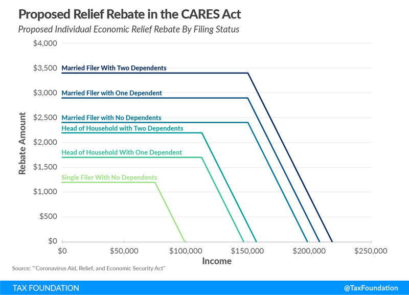 What the Senate coronavirus relief bill would give people, by filing status and number of children.