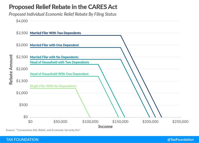 [Image: taxfoundation_caresact_stimulus.png]