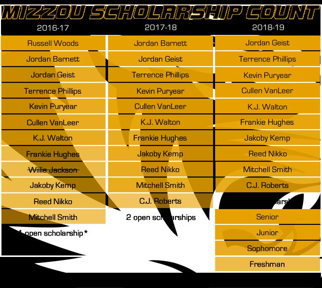 Mizzou Scholarship Count 01-02-17